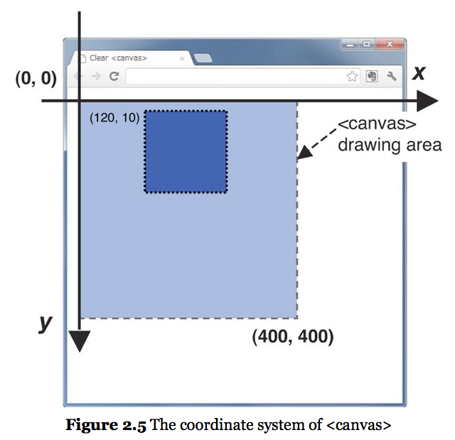Introduction to WebGL Programming